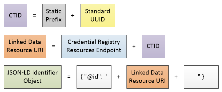 Through simple concatenation, easy-to-create parts come together to form a CTID, a linked data URI, and a JSON-LD identifier